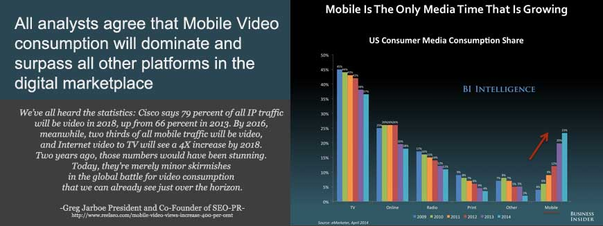 Mobile Video growth in the digital marketplace